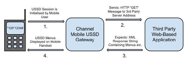 ChannelMobile API